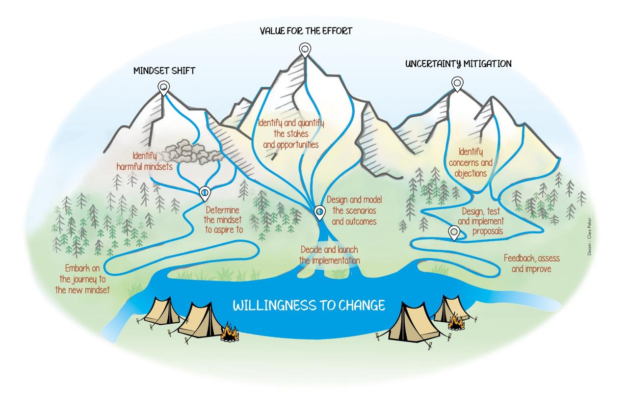 Aussi essentiel à la durabilité des entreprises que l'eau est à la vie